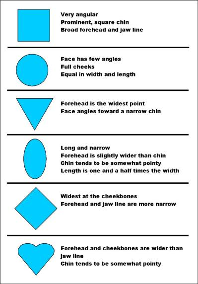 Face Shape Diagram